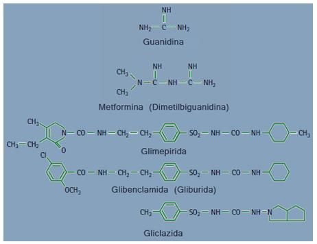 Estructura química de sulfonilureas y metforminas