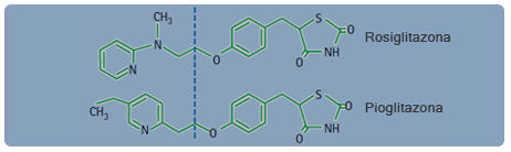 Estructura química de TZDs